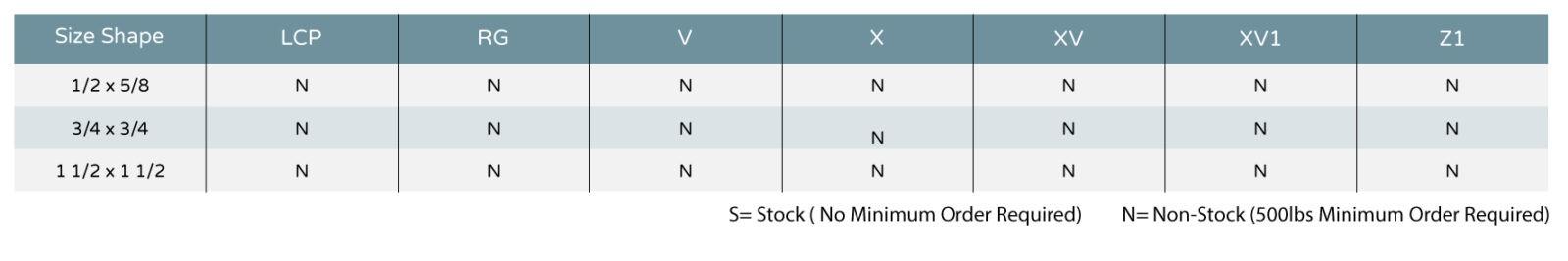 Plastic Media Charts Cylindrical Formulations
