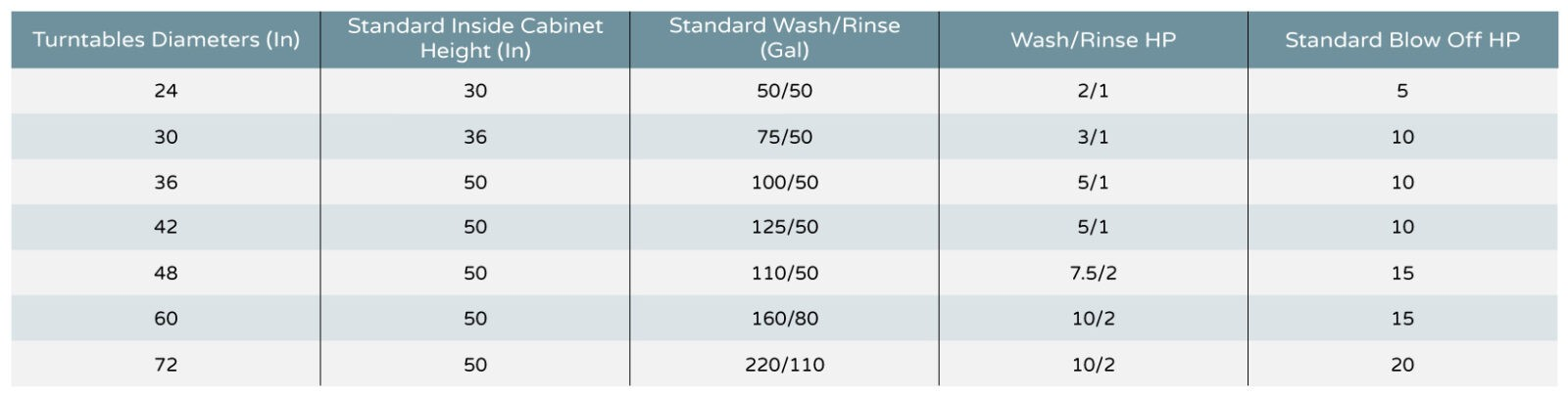 RCW Series Chart