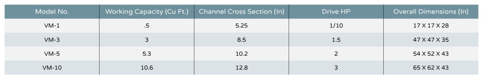 VM-Series Chart