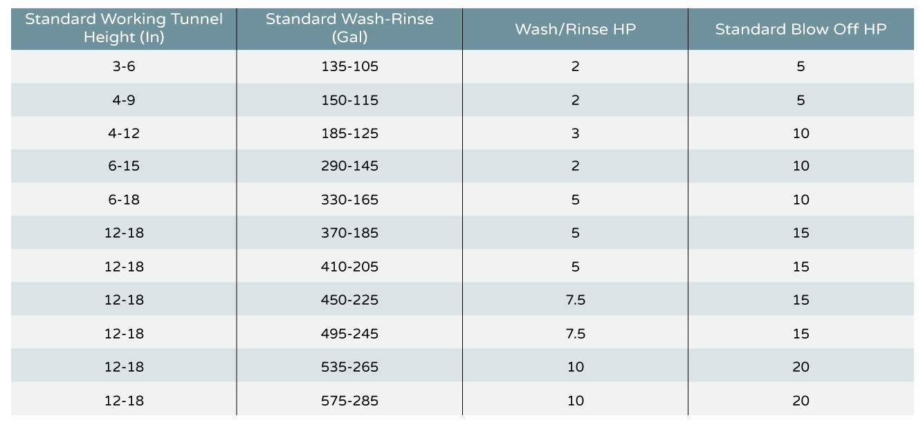 Inline Parts Washer Chart