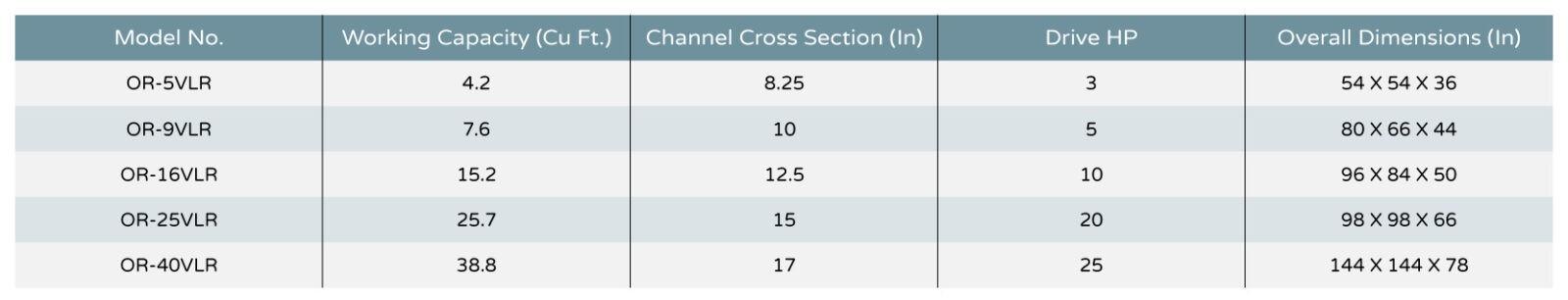 LR-Series Chart