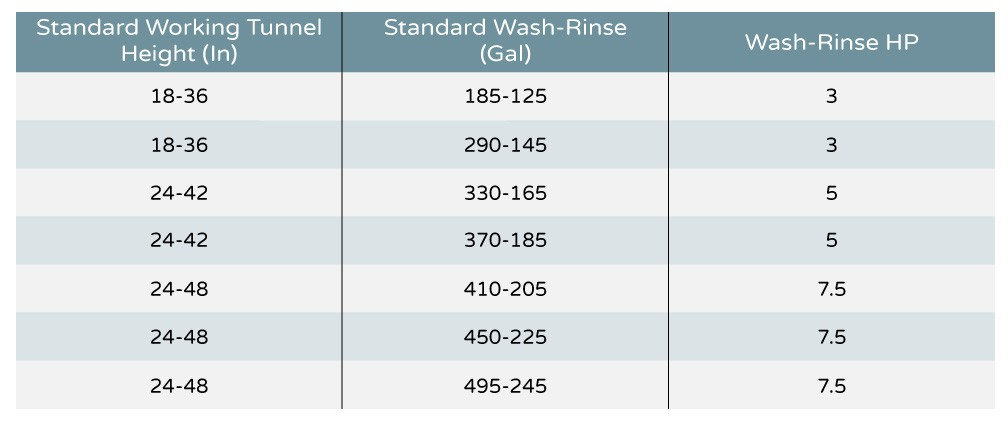 Monorail Parts Washer Chart