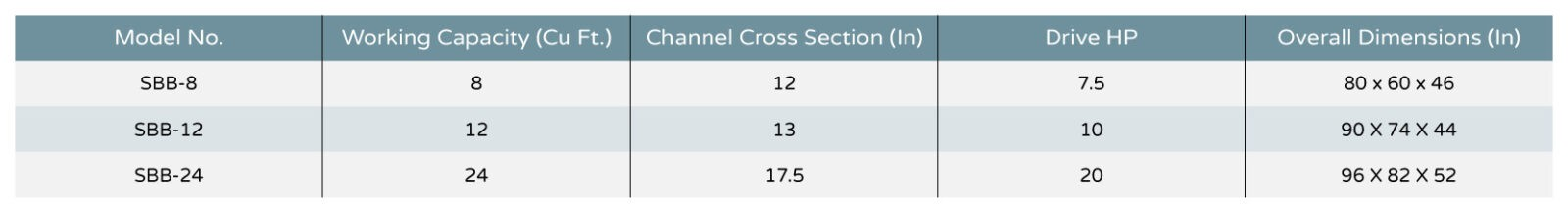SBB Series Chart